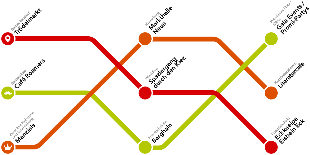 Ubahn Map Berliner Single Spots