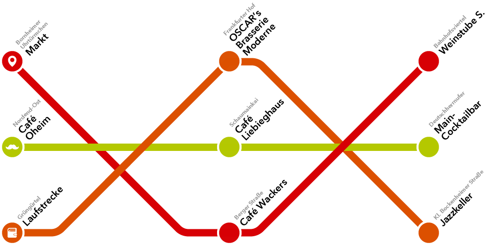 Ubahn Map Frankfurter Single Spots