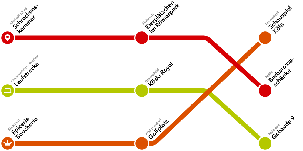 Ubahn-Map mit Kölner Single Spots