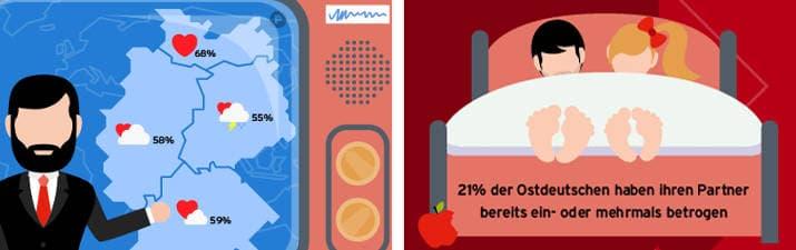 Parship-Studie Treue & Glück - Singles Berlin