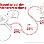 Infografik Streitgründe Hochzeitsvorbereitung